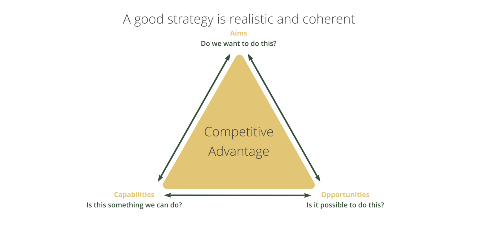 Strategy triangle