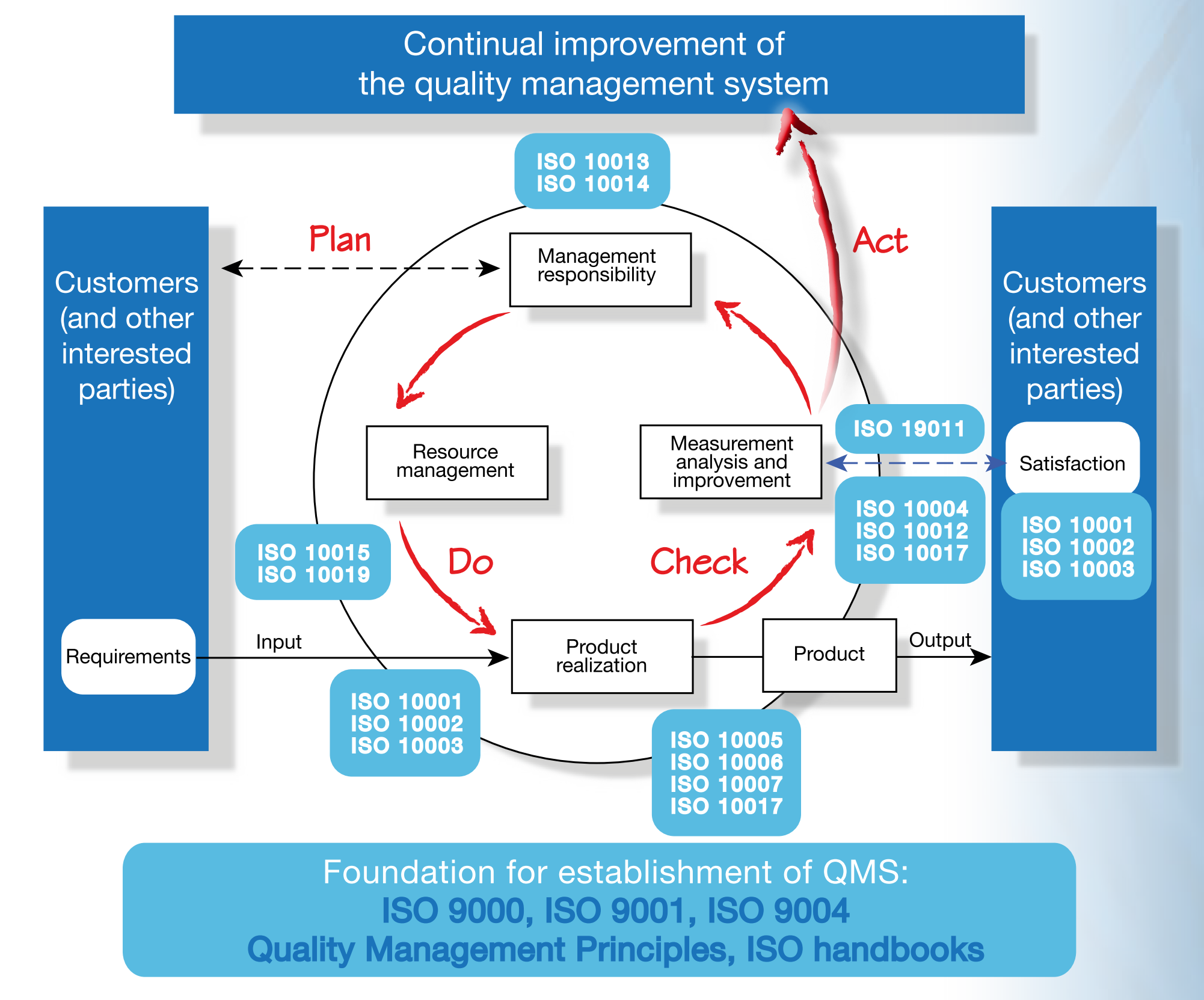 ISO 9001:2008 PDCA Standards Interaction