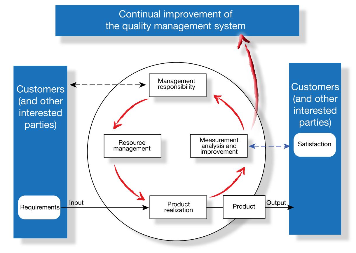 ISO 9001:2008 PDCA