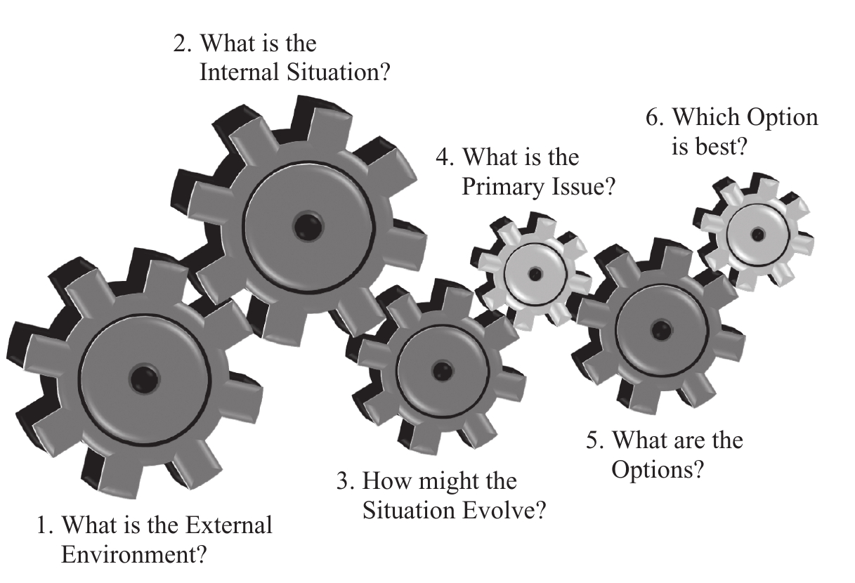Six strategy questions by Jo Whitehead