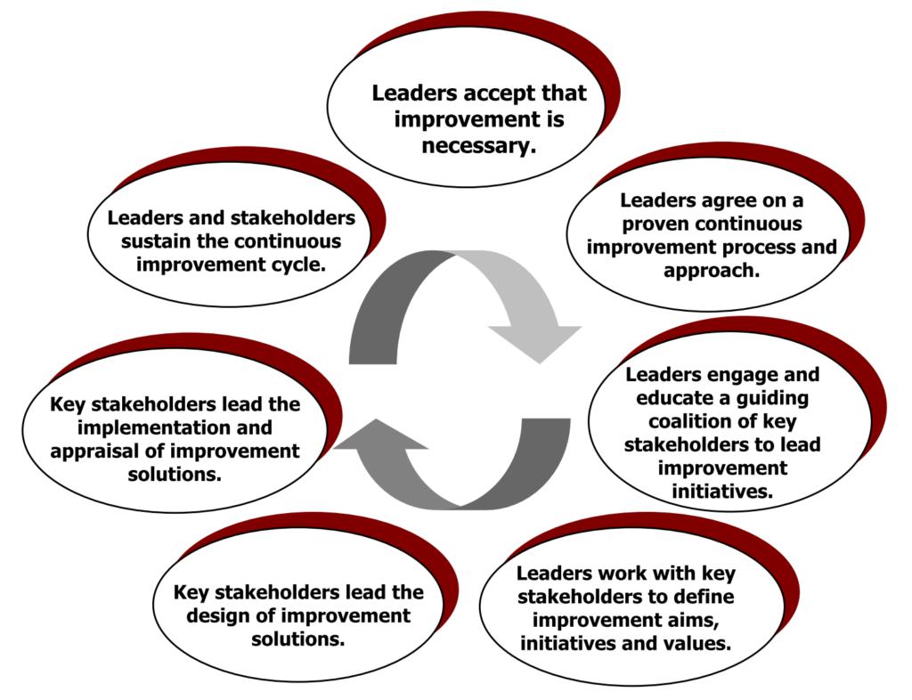 Successful Continuous Improvement Practices