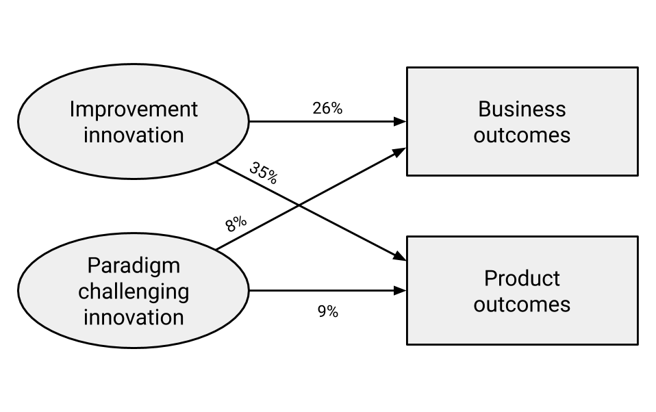 Incremental improvement innovations are the major driver of business and product outcomes.