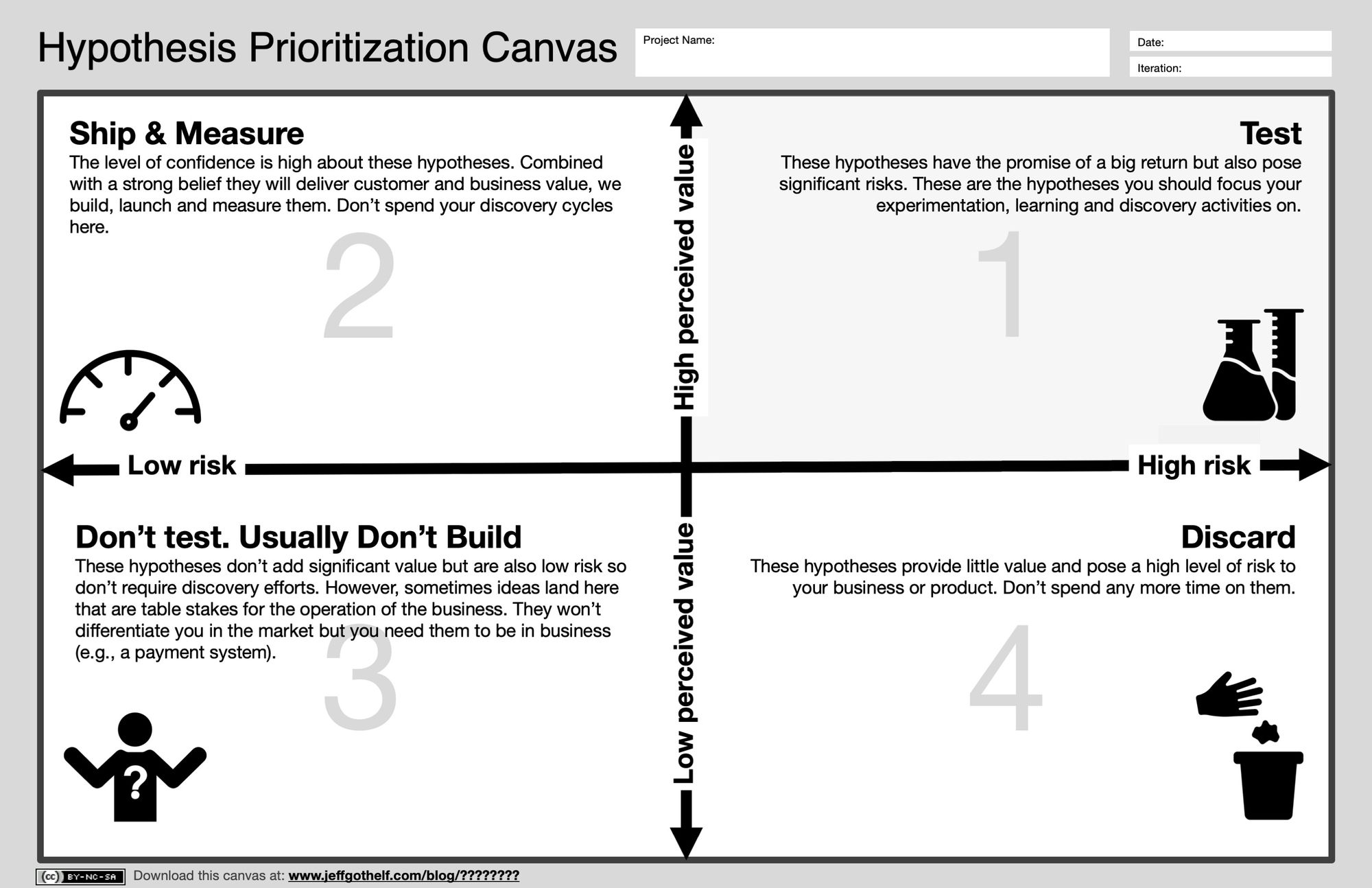 Hypothesis Prioritization Canvas