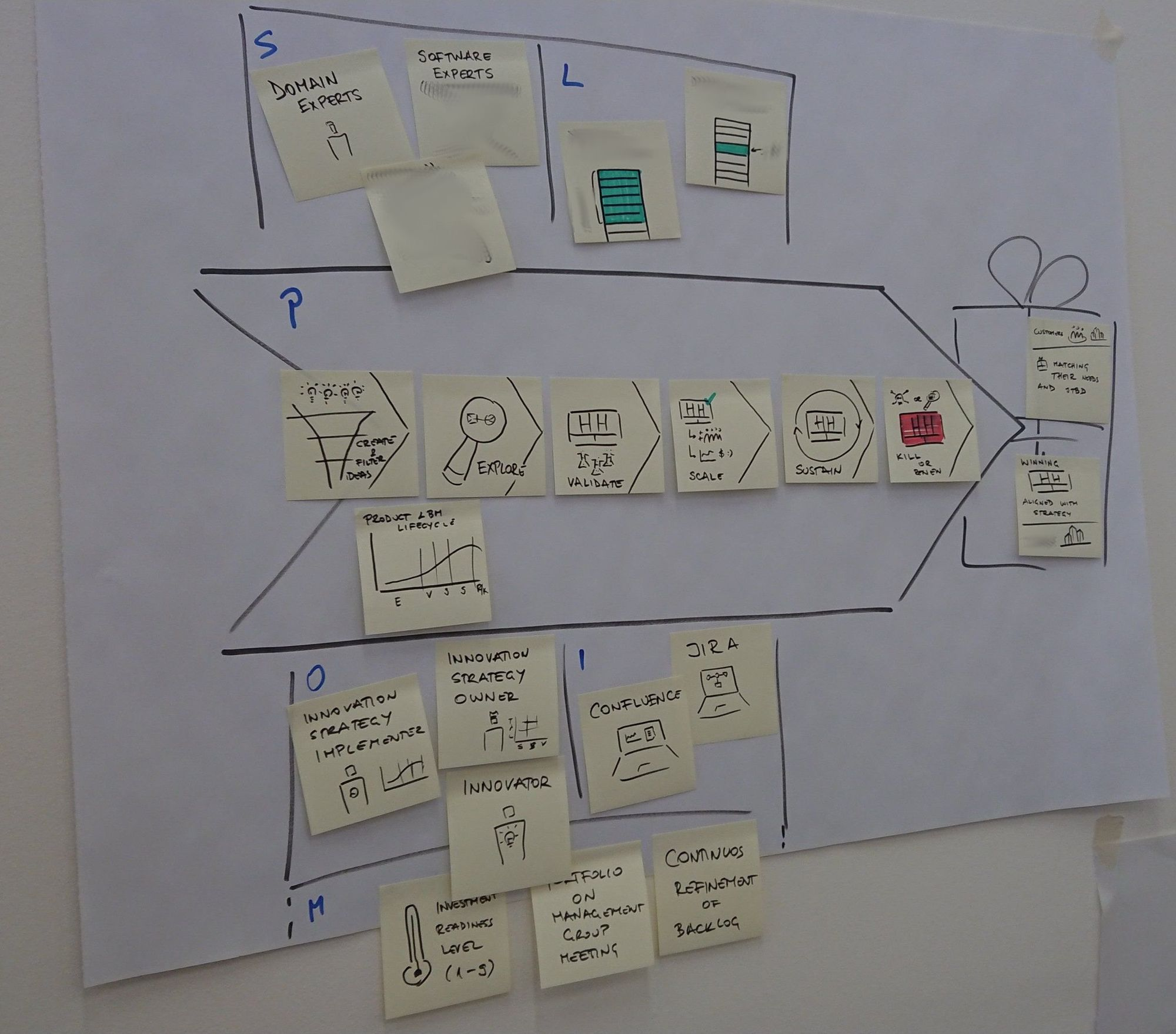 Meta-application of operating model canvas to map an operating model of innovation ecosystem.