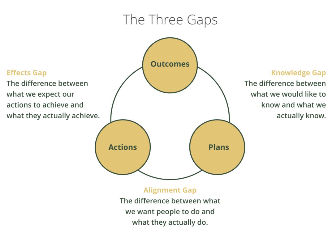 Three critical gaps