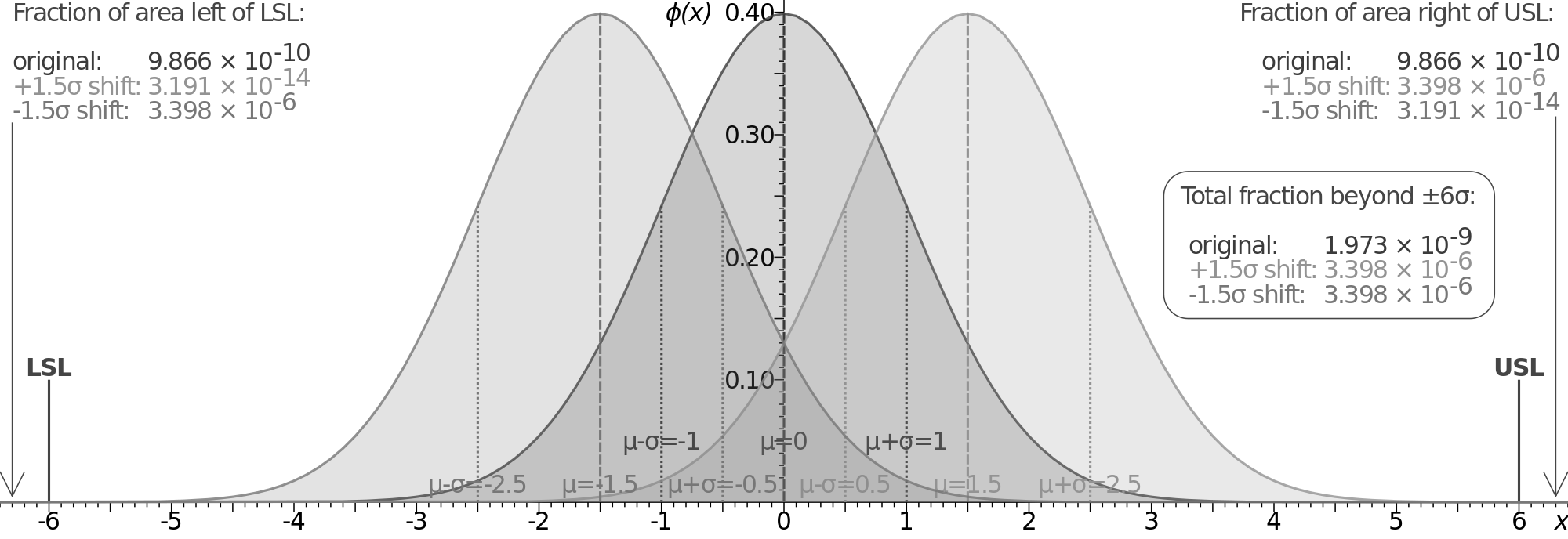 Figure: Probability density plot for $\pm6\sigma$ with $1,5\sigma$ shifts (adapted from Wikipedia, 2012)