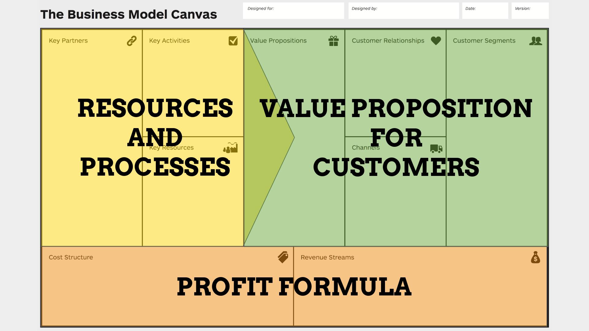 Business Model Elements