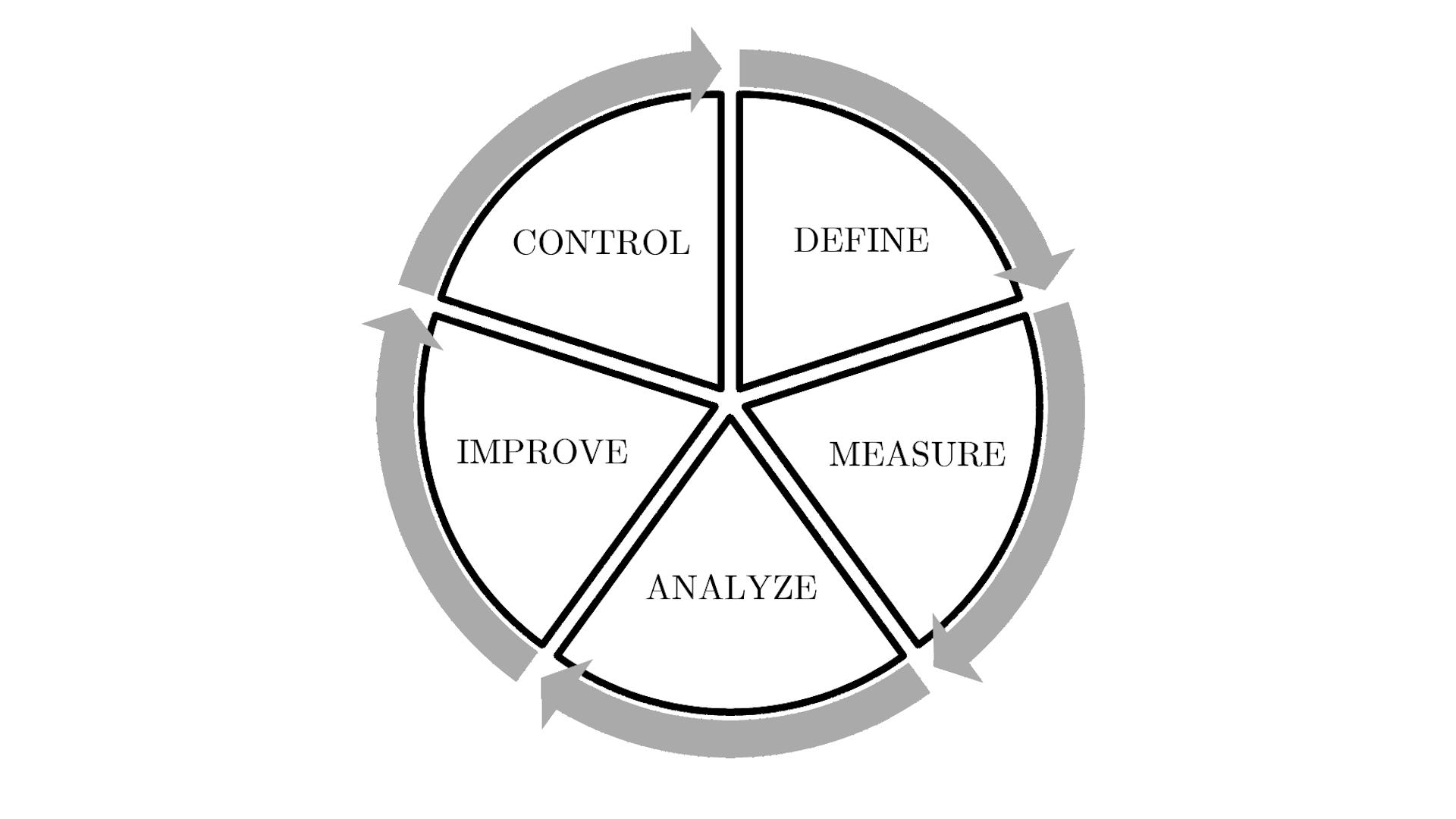 DMAIC loop