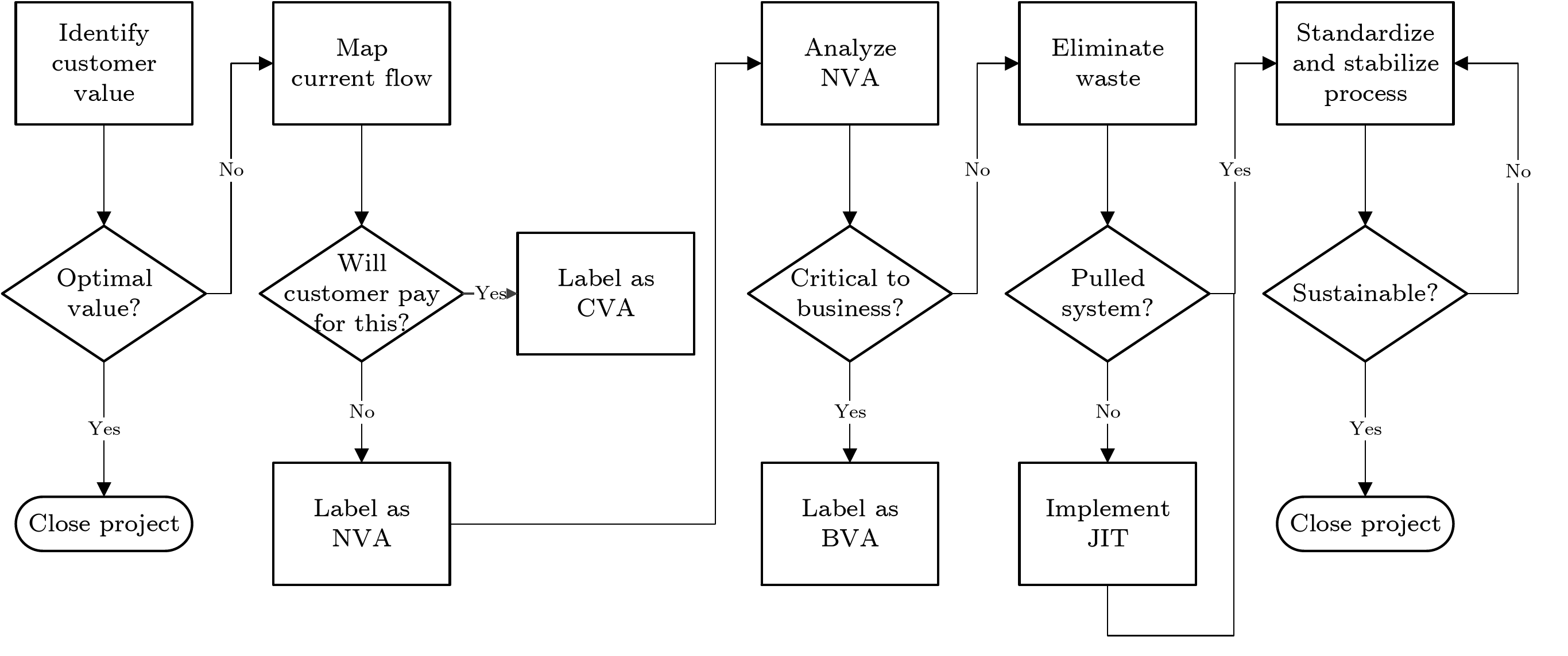 High-level process flow (adapted from Hambleton, 2008)