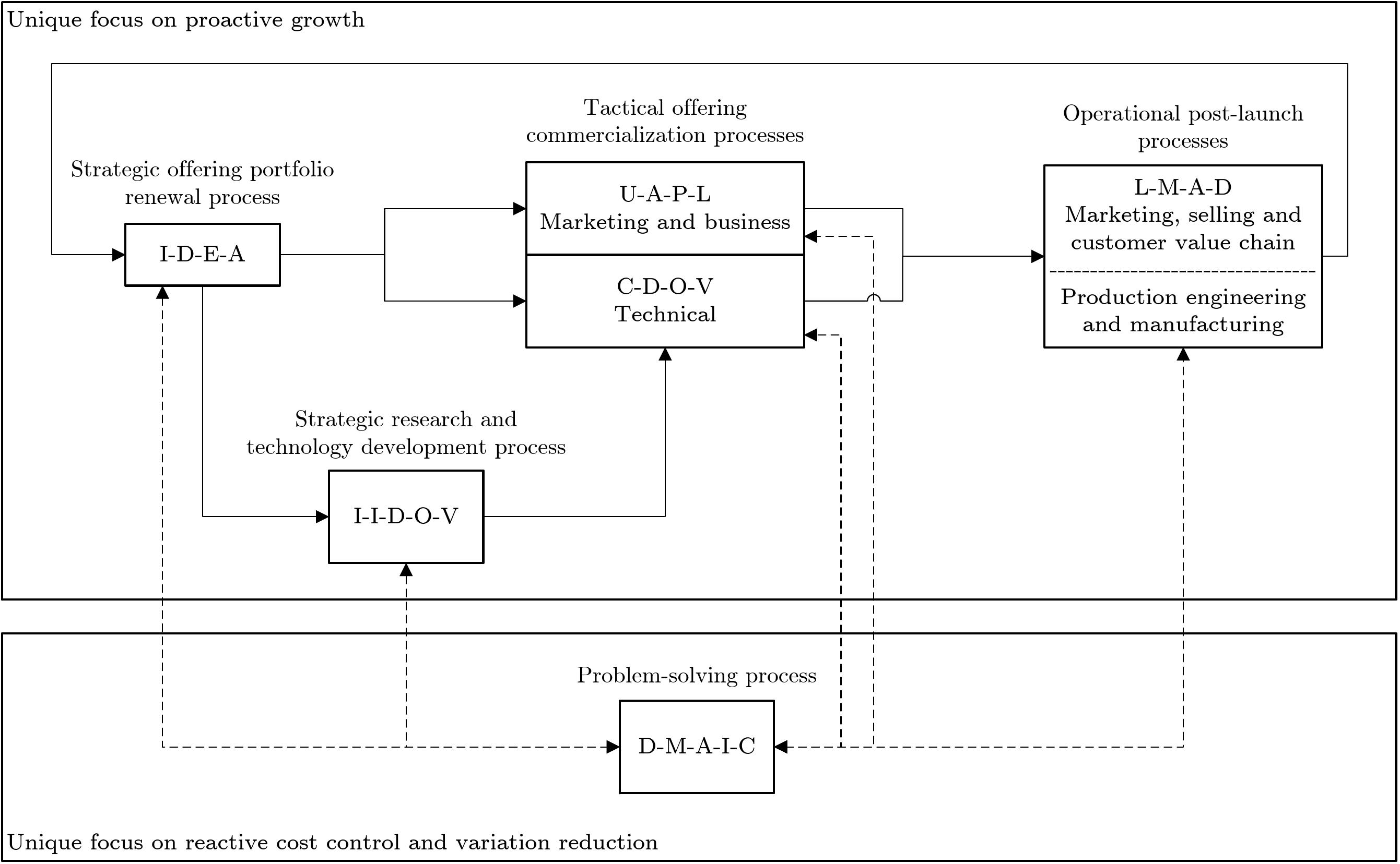 Integrated portfolio of Six Sigma methods