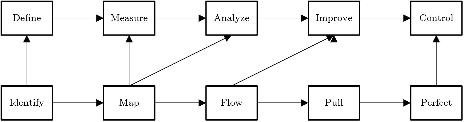 Relationship between lean thinking and Six Sigma phases (adapted from Salah et al., 2010)