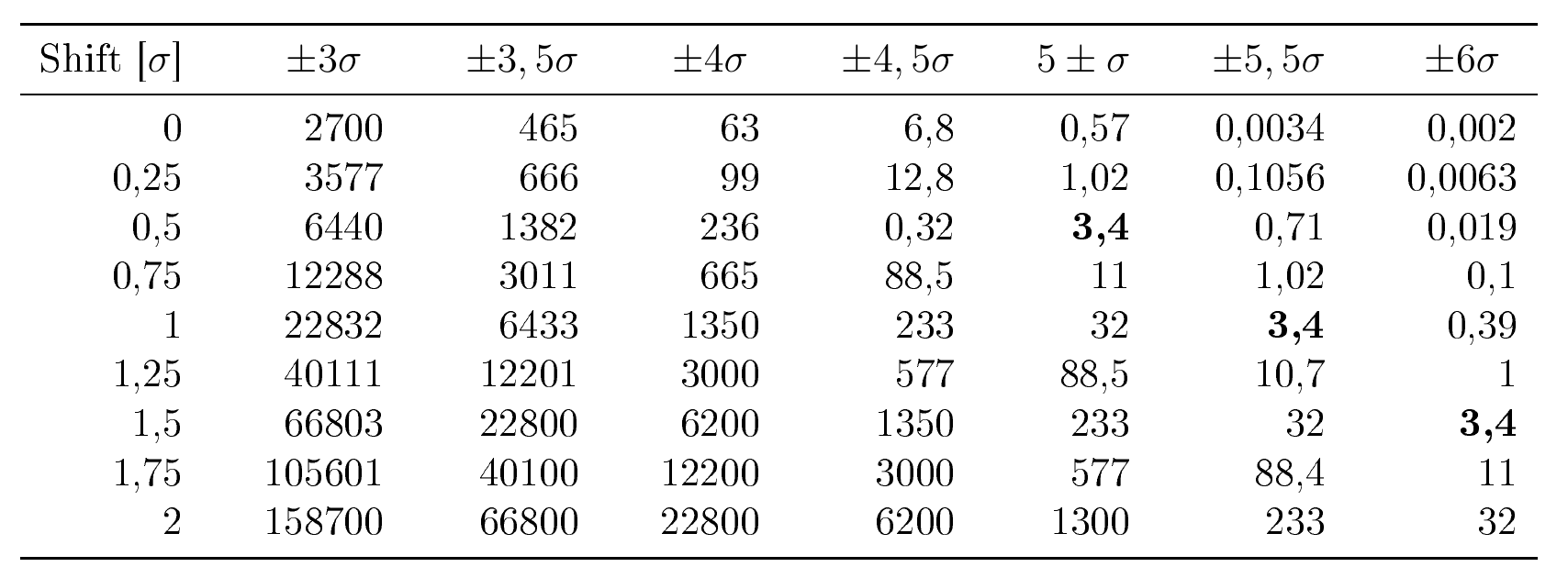 Table: DPMO for various process intervals and shifts (adapted from Evans, 2005)