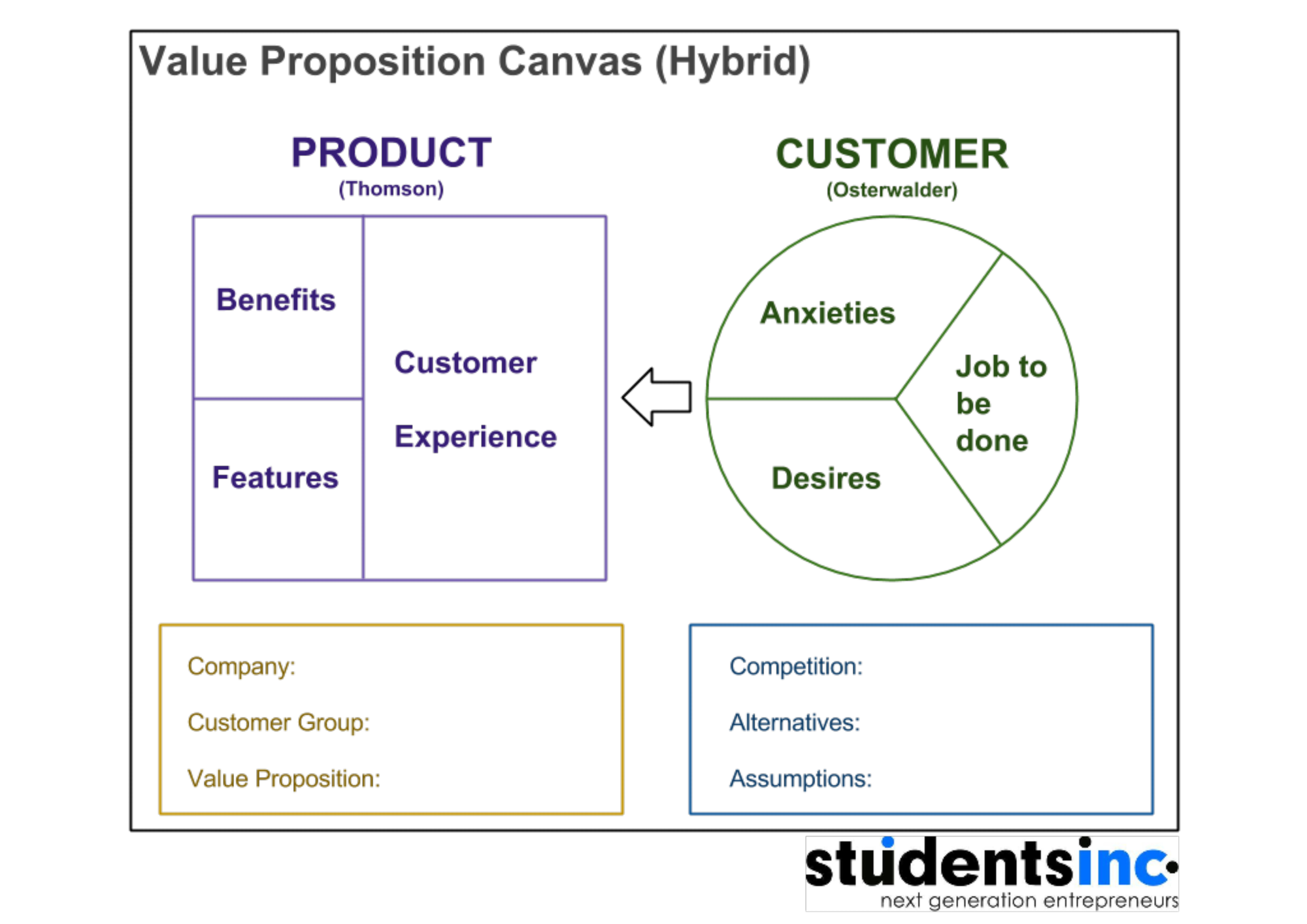 Value Proposition Canvas (version by Nils de Witte)