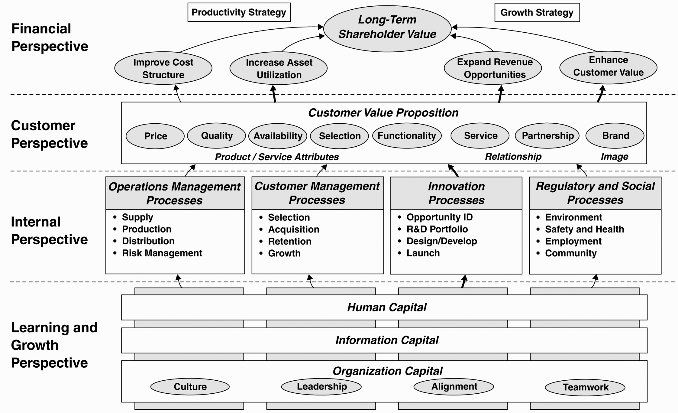 A Strategy Map Represents How the Organization Creates Value (Kaplan and Norton, 2004)