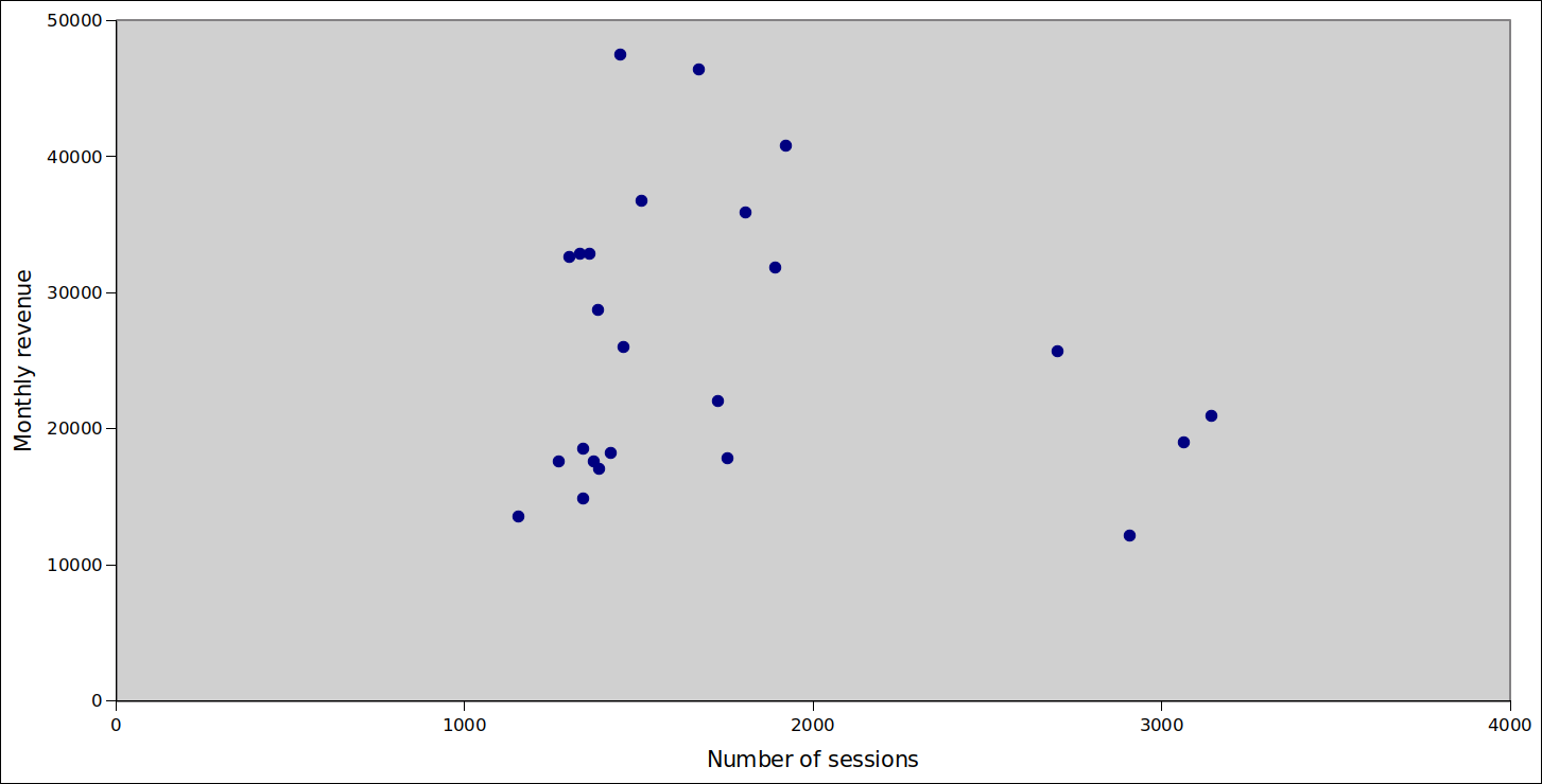 Scatter diagram of number of sessions vs monthly revenue.