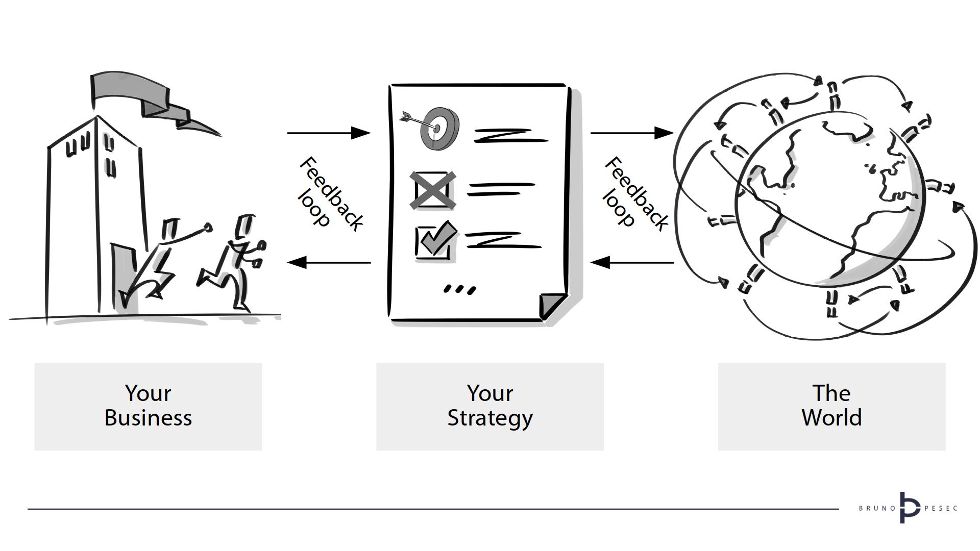 Dynamic Strategy - Strategic Feedback Loops - © Bruno Pesec, 2020