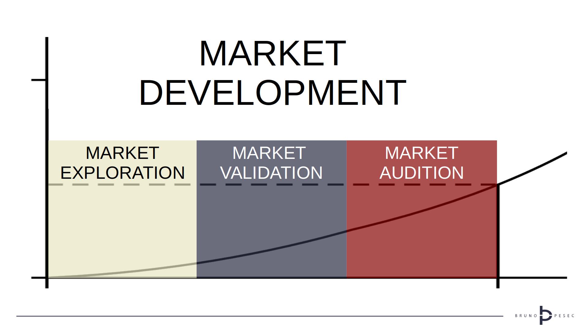 Granular view of market development (© Bruno Pešec, 2020)