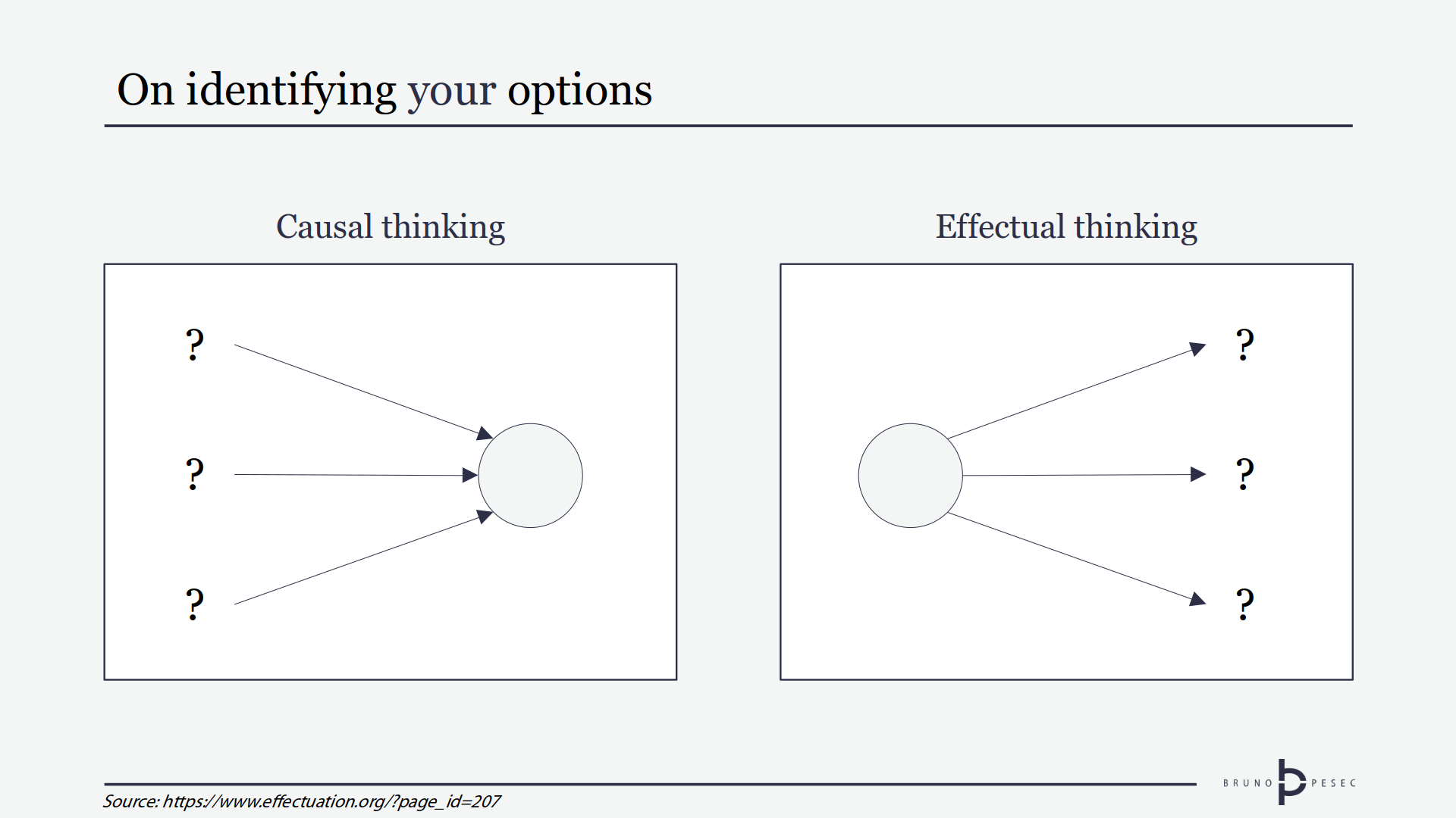 Casual and effectual thinking (illustration based on work by Sarasvathy)