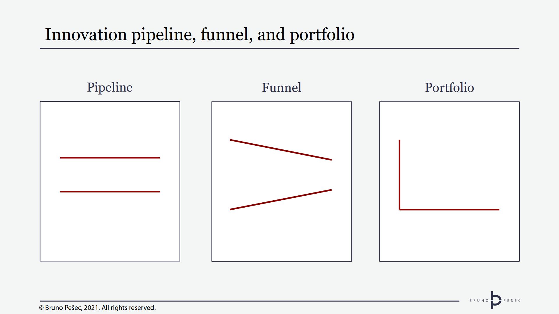 Innovation pipeline, funnel, and portfolio. © Bruno Pešec, 2021.