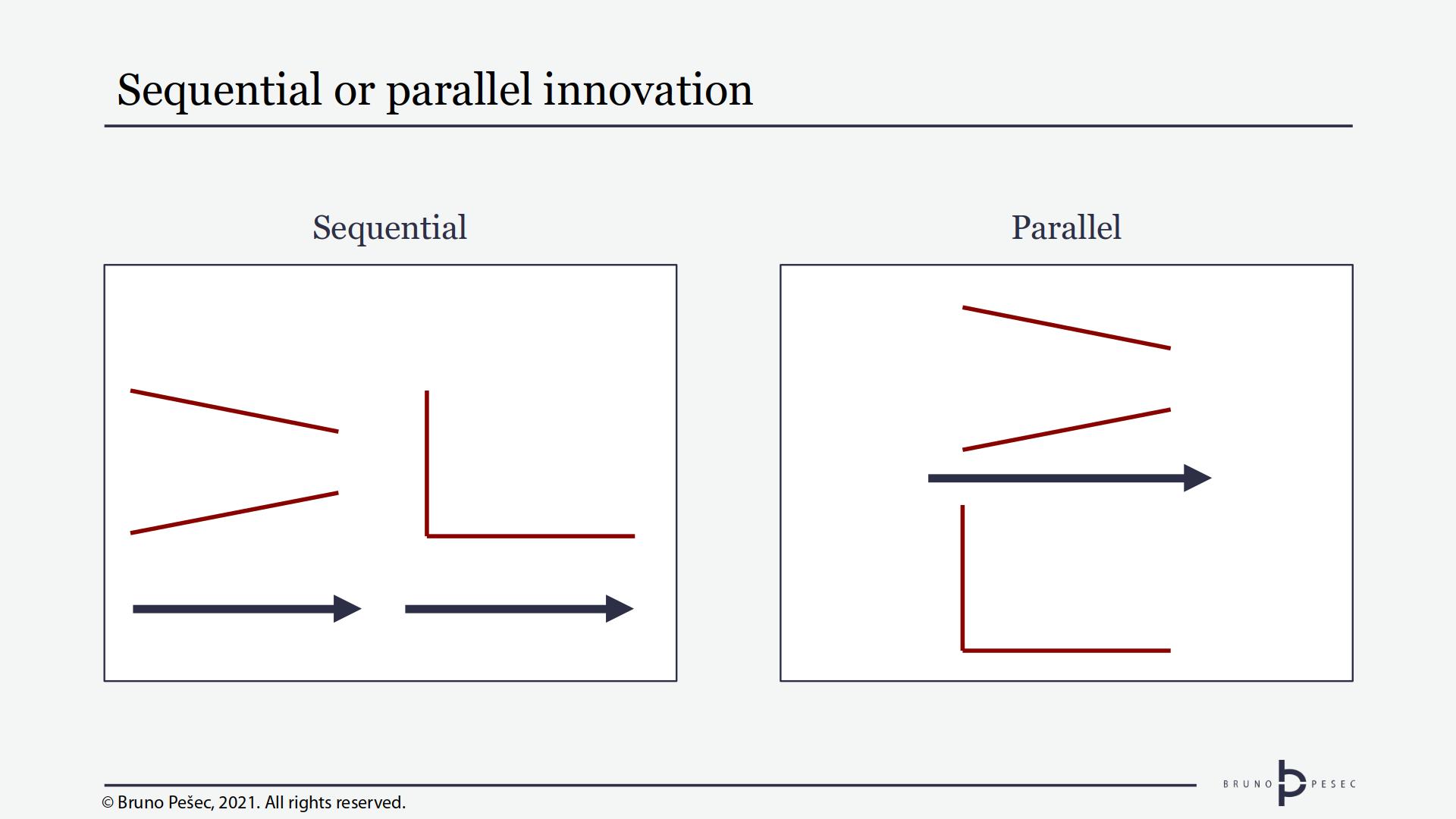 Sequential or parallel innovation. © Bruno Pešec, 2021.