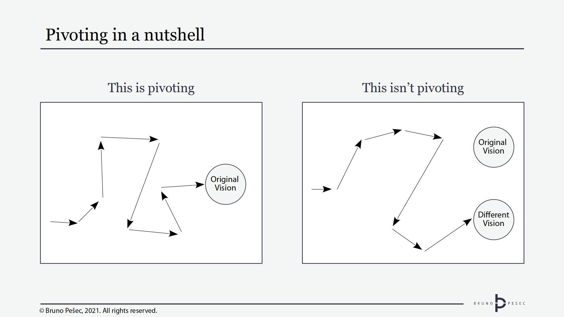 Pivoting in a nutshell. © Bruno Pešec, 2021.