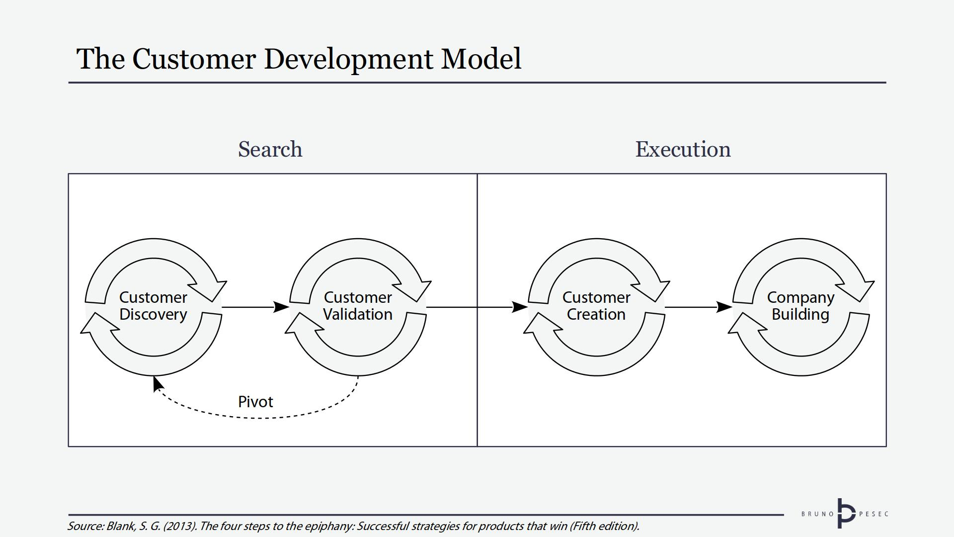 The Customer Development Model. Adapted from The Four Steps to the Epiphany.